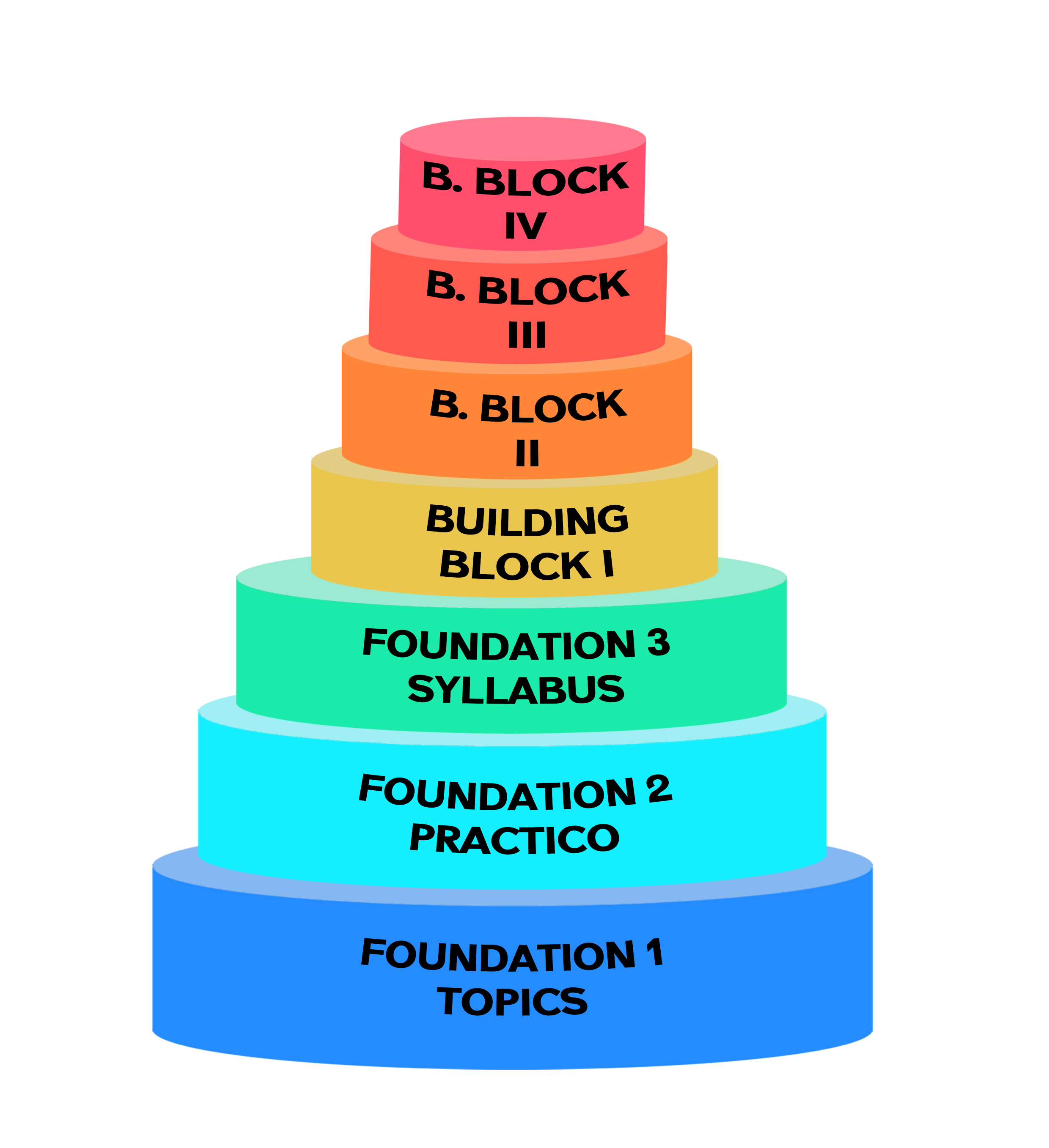PoppieS Building Block I-Notional Competence